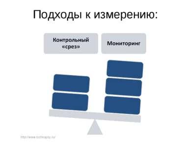 Подходы к измерению: http://www.tochkapsy.ru/