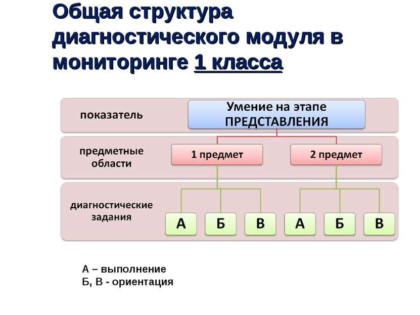 А – выполнение Б, В - ориентация Общая структура диагностического модуля в мо...