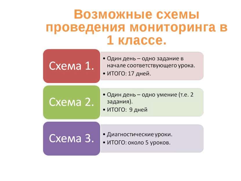 Возможные схемы проведения мониторинга в 1 классе.