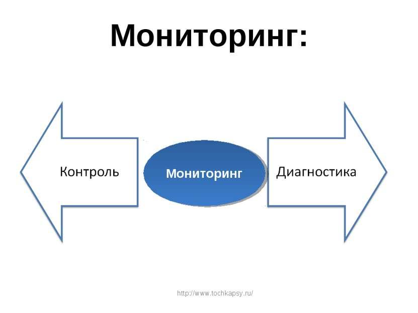 Мониторинг: Мониторинг http://www.tochkapsy.ru/