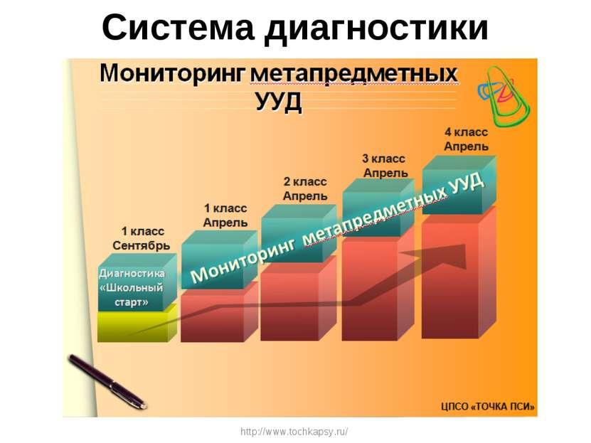 Система диагностики http://www.tochkapsy.ru/