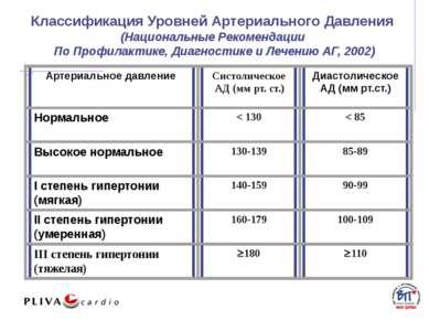 Классификация Уровней Артериального Давления (Национальные Рекомендации По ...