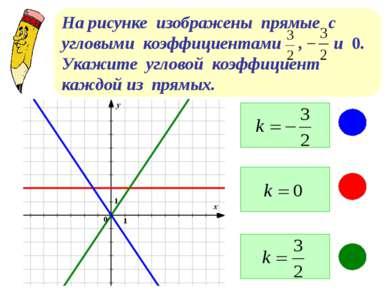 На рисунке изображены прямые с угловыми коэффициентами , и 0. Укажите угловой...