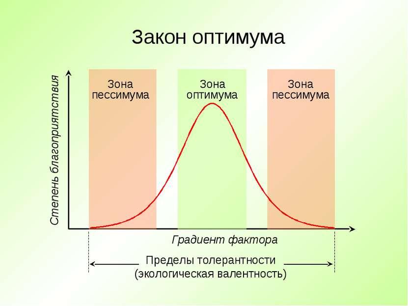 Закон оптимума Зона оптимума Зона пессимума Зона пессимума Градиент фактора С...