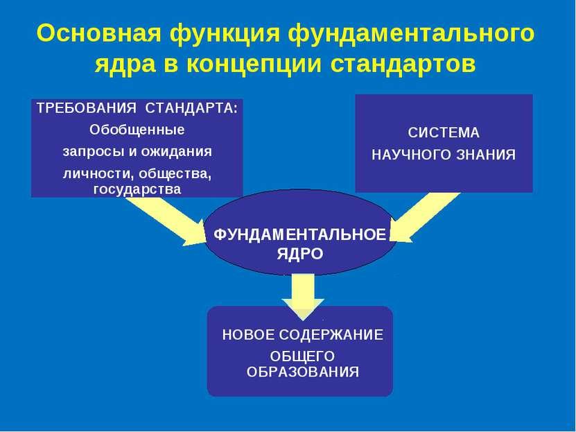 Основная функция фундаментального ядра в концепции стандартов ФУНДАМЕНТАЛЬНОЕ...