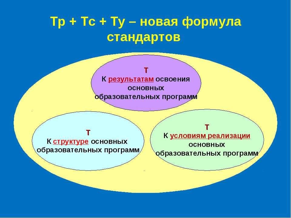 Т К структуре основных образовательных программ Т К результатам освоения осно...