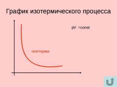 График изотермического процесса -изотерма p V =const