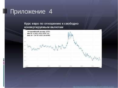 Приложение 4 Курс евро по отношению к свободно конвертируемым валютам http://...