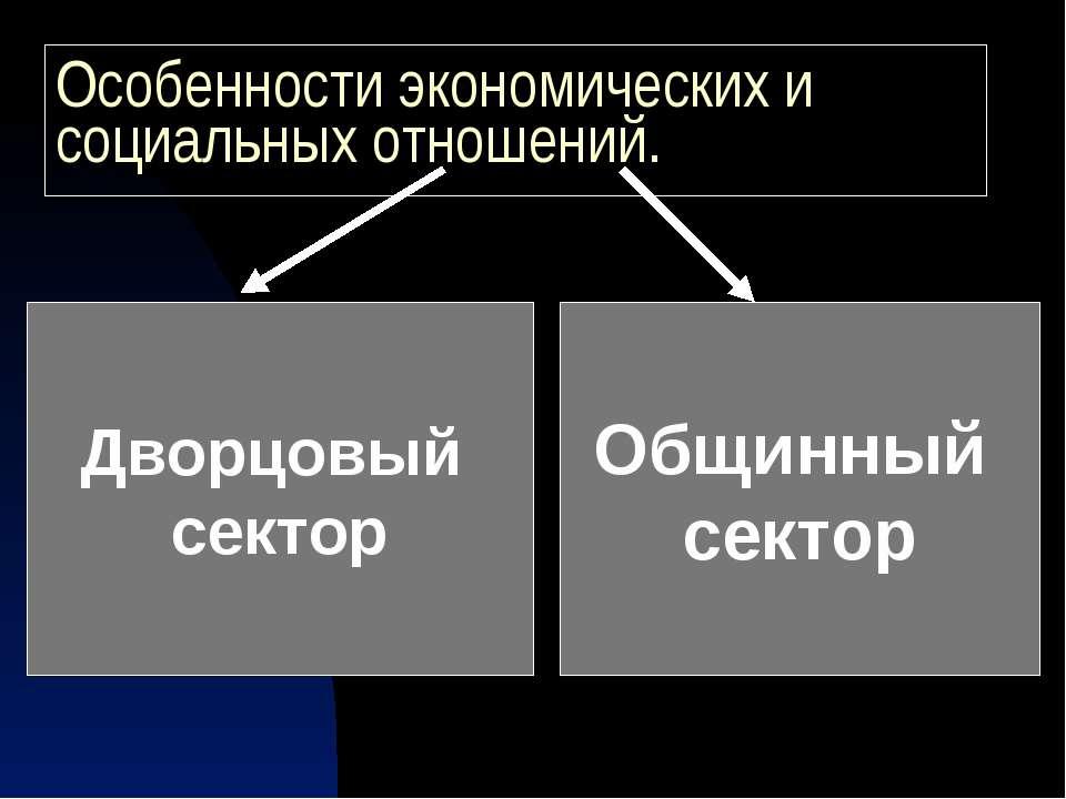 Особенности экономических и социальных отношений. Дворцовый сектор Общинный с...