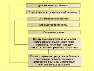 Двигательная активность Определяет состояние нервной системы Состояние психик...