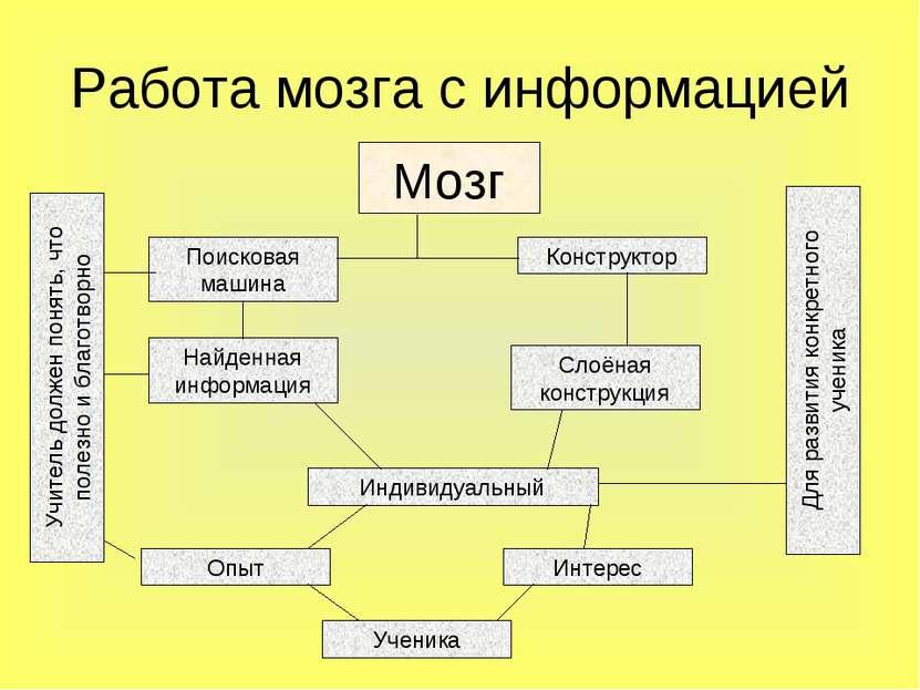 Работа мозга с информацией Мозг Поисковая машина Учитель должен понять, что п...