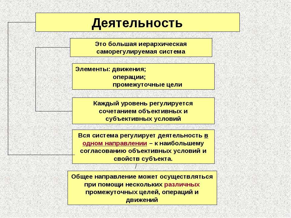 Вся система регулирует деятельность в одном направлении – к наибольшему согла...
