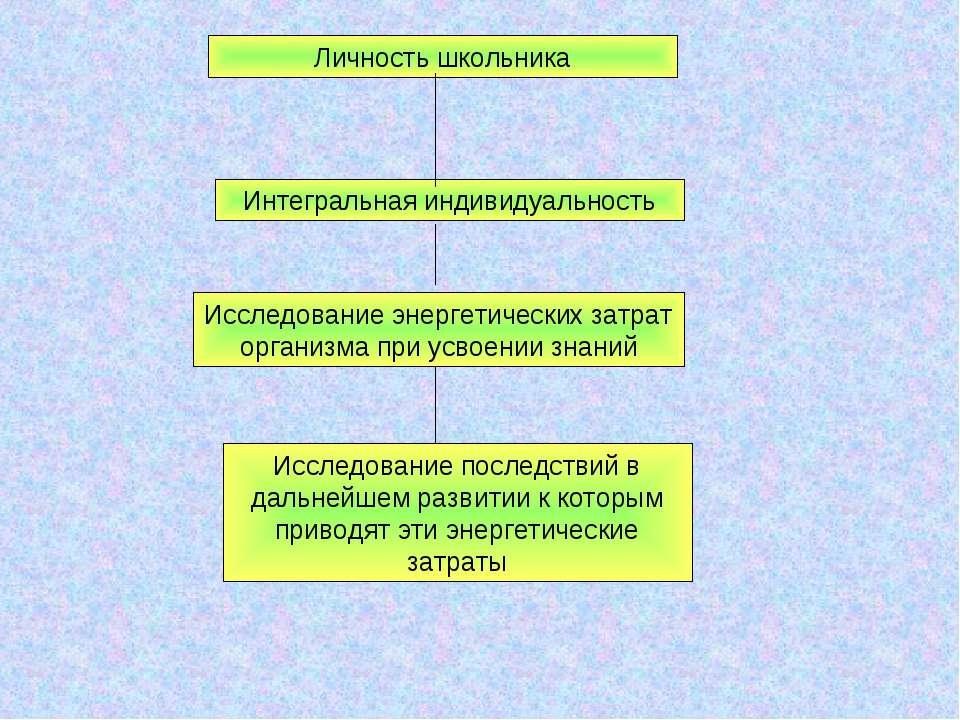Личность школьника Интегральная индивидуальность Исследование энергетических ...