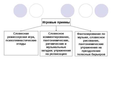 Игровые приемы Словесная режиссерская игра, психогимнастические этюды Словесн...