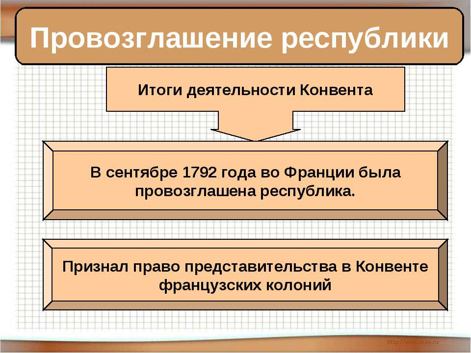 Провозглашение республики Итоги деятельности Конвента В сентябре 1792 года во...