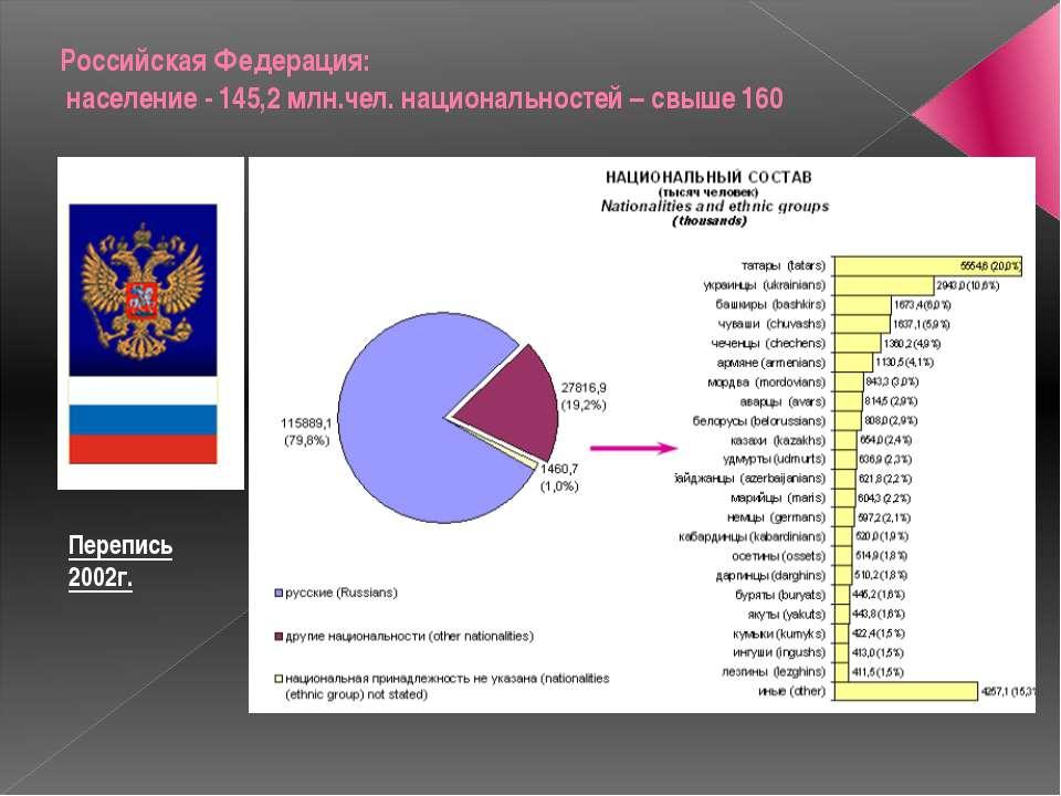 Российская Федерация: население - 145,2 млн.чел. национальностей – свыше 160 ...