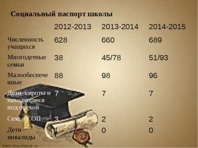 Социальный паспорт школы 2012-2013 2013-2014 2014-2015 Численность учащихся 6...
