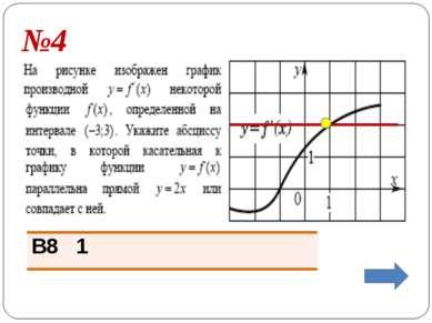 Задание №7 По графику производной функции определите величину угла в градусах...