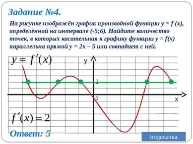 Задание №4. На рисунке изображён график производной функции y = f (x), опреде...