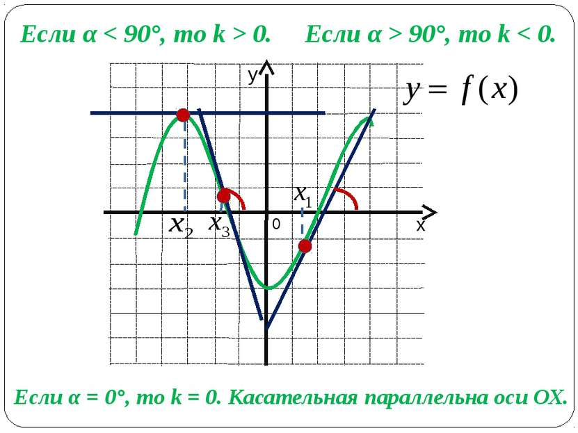 Если α < 90°, то k > 0. Если α > 90°, то k < 0. Если α = 0°, то k = 0. Касате...