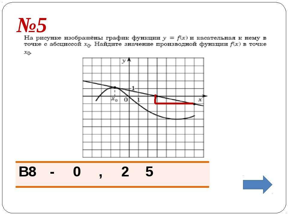 Задание №7 Прямая проходит через начало координат и касается графика функции ...