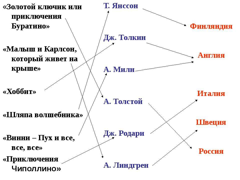 Финляндия Англия Италия Швеция Россия Т. Янссон Дж. Толкин А. Милн А. Толстой...