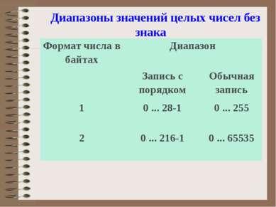 Диапазоны значений целых чисел без знака Формат числа в байтах Диапазон Запис...