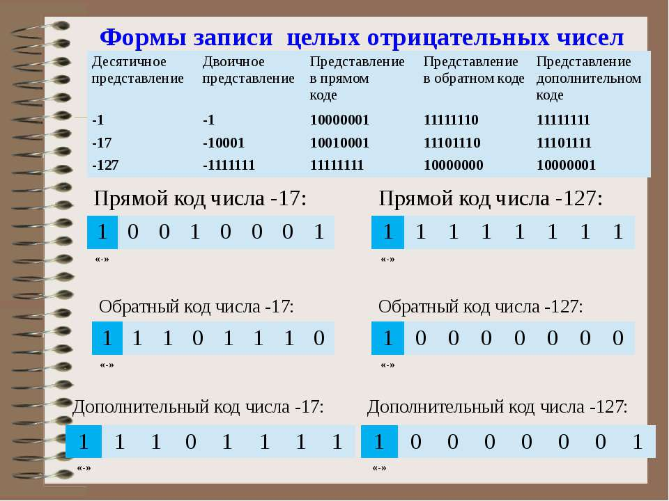 Формы записи целых отрицательных чисел Десятичное представление Двоичное пред...