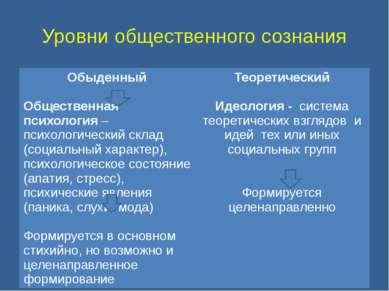 Уровни общественного сознания Обыденный Общественная психология– психологичес...