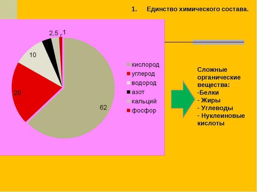Единство химического состава. Сложные органические вещества: Белки Жиры Углев...