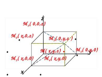 x y z М( x,y,z) . М4( x,y,0) . М2( 0,y,0) М6( x,0,z) . М5( 0,y,z ) . М1( x,0,...