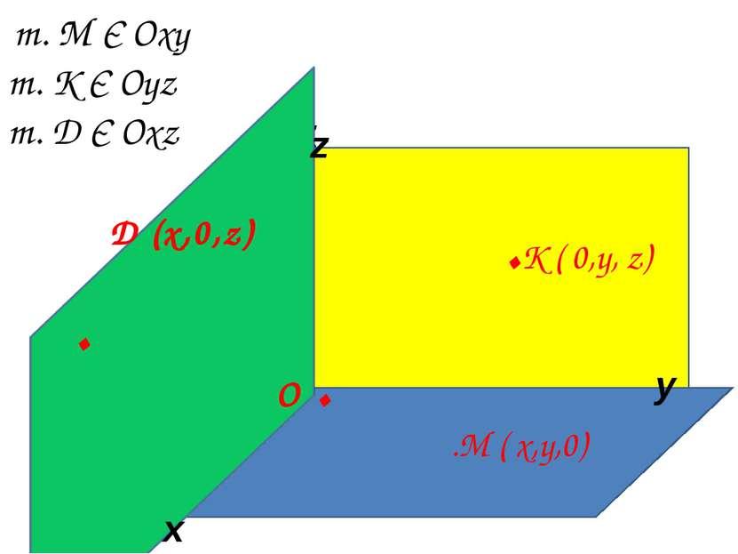 x z y т. М Є Оxy т. К Є Оyz т. Д Є Оxz О . .М ( x,y,0) .K ( 0,y, z) О . x y z...