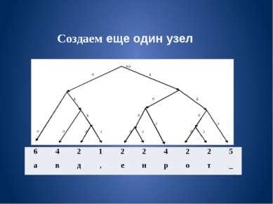 Создаем еще один узел 6 4 2 1 2 2 4 2 2 5 а в д , е н р о т _