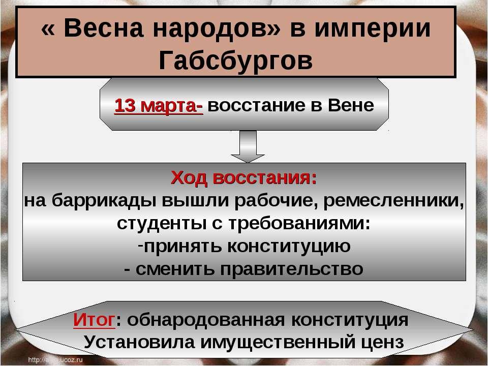 « Весна народов» в империи Габсбургов 13 марта- восстание в Вене Ход восстани...