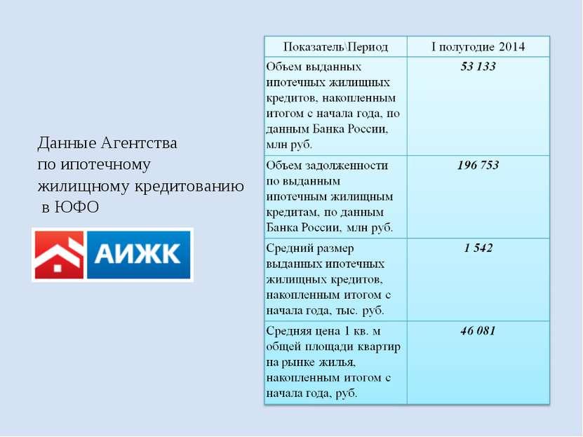 Данные Агентства по ипотечному жилищномукредитованию в ЮФО