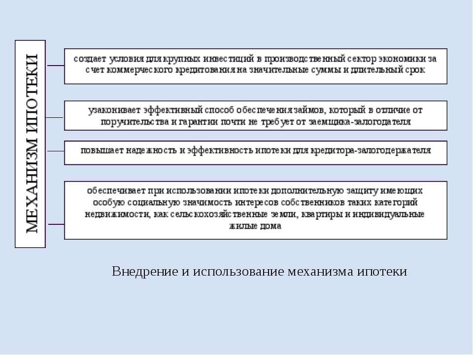 Внедрение и использование механизма ипотеки