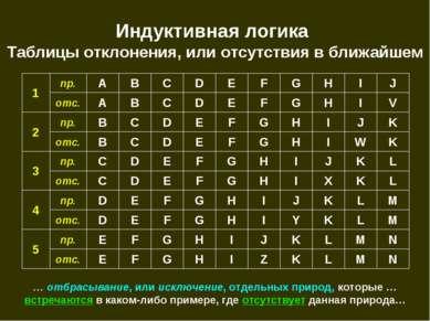 Индуктивная логика Таблицы отклонения, или отсутствия в ближайшем N M L K Z I...