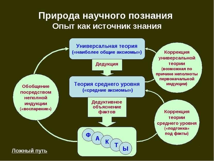 Природа научного познания Опыт как источник знания Универсальная теория («наи...
