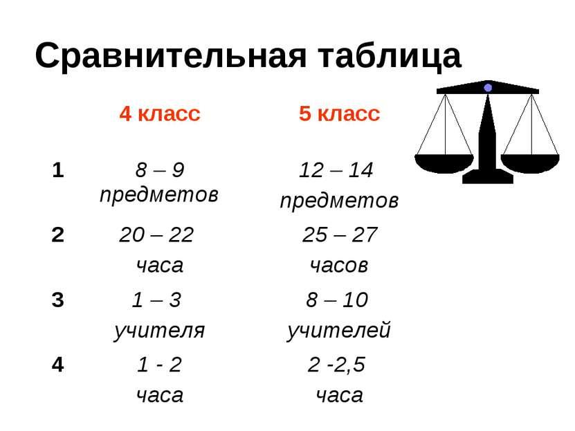 Сравнительная таблица 4 класс 5 класс 1 8 – 9 предметов 12 – 14 предметов 2 2...