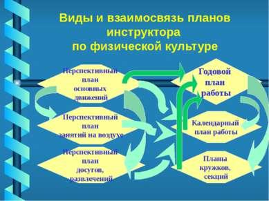 Виды и взаимосвязь планов инструктора по физической культуре Годовой план раб...
