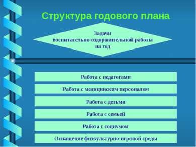 Структура годового плана Задачи воспитательно-оздоровительной работы на год Р...