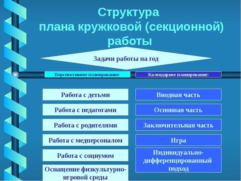 Структура плана кружковой (секционной) работы Задачи работы на год Работа с д...