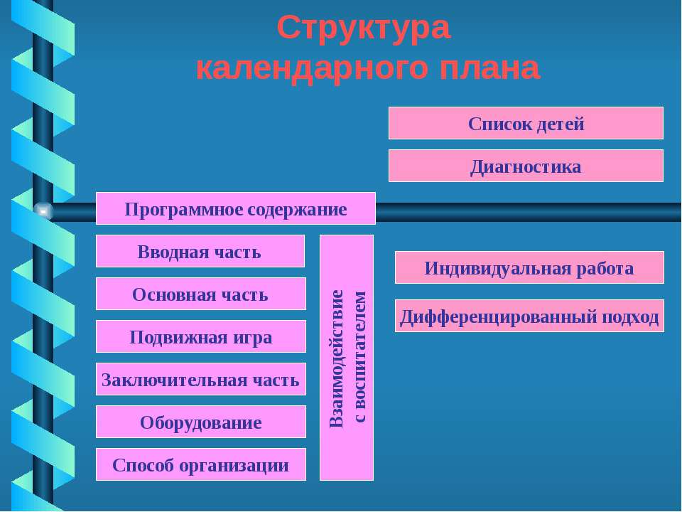 Структура календарного плана Программное содержание Основная часть Подвижная ...