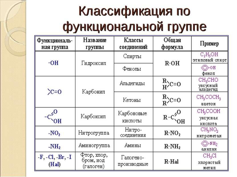 Классификация по функциональной группе