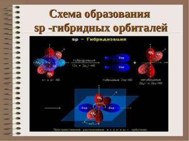Схема образования sp -гибридных орбиталей