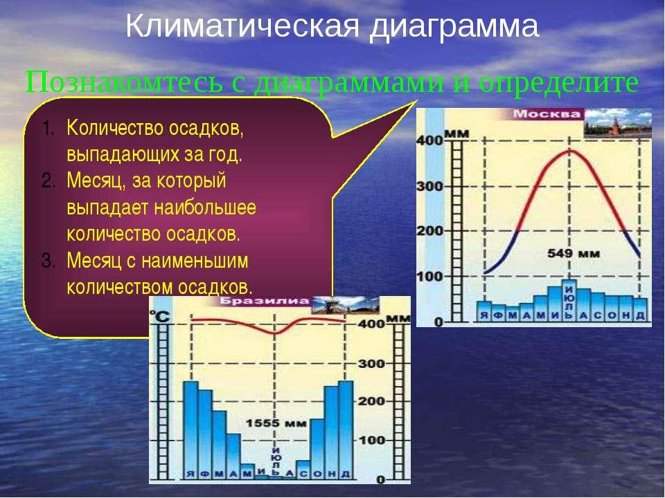 Климатическая диаграмма Познакомтесь с диаграммами и определите Количество ос...