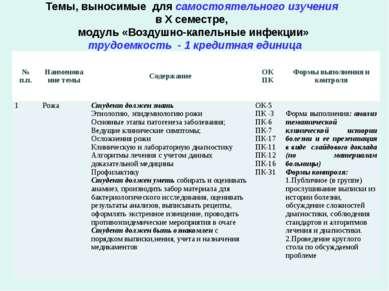 Темы, выносимые для самостоятельного изучения в Х семестре, модуль «Воздушно-...