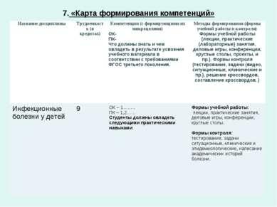 7. «Карта формирования компетенций»