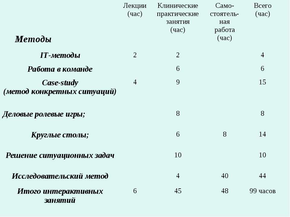 Методы Лекции (час) Клинические практические занятия (час) Само-стоятель-ная ...