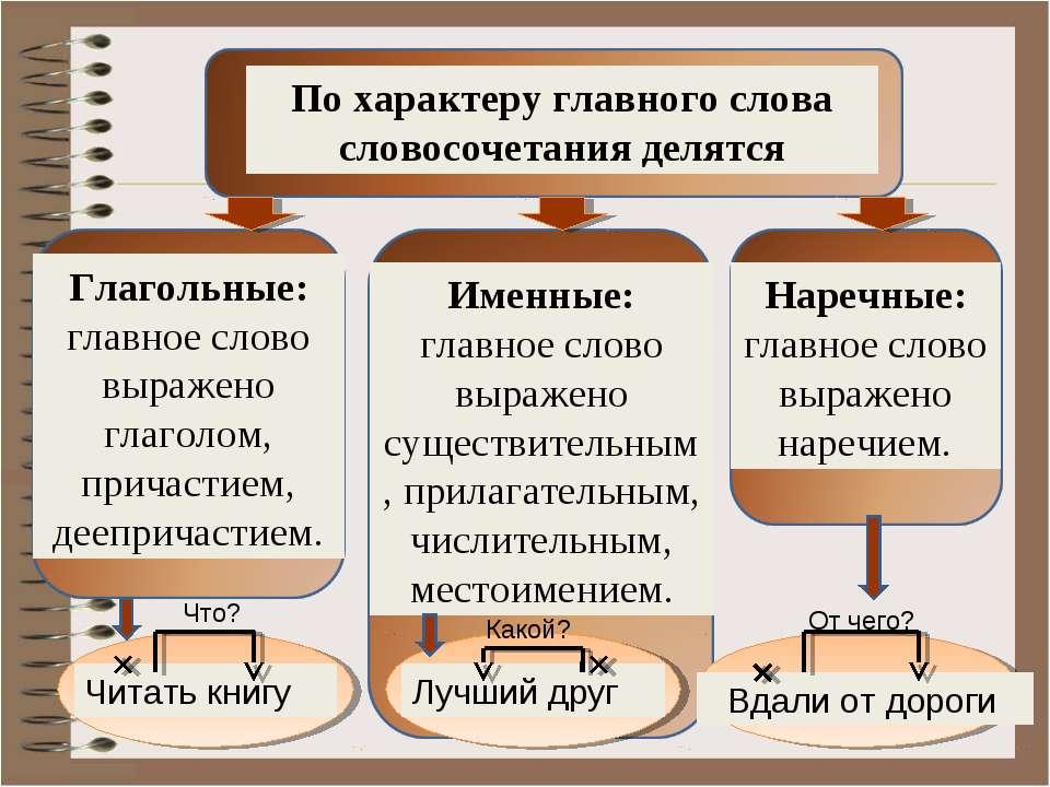 По характеру главного слова словосочетания делятся Глагольные: главное слово ...